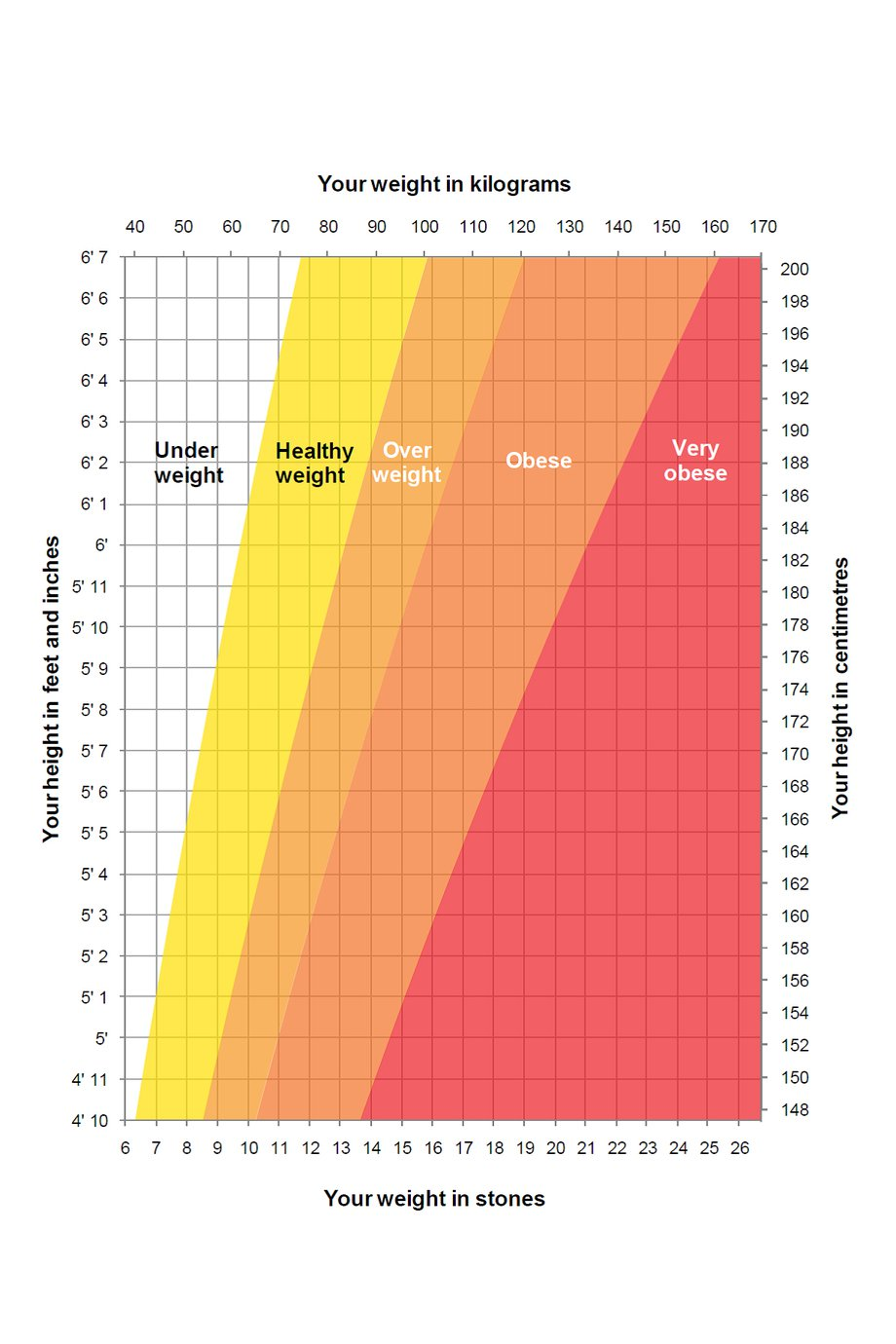 chart ideal adult weight