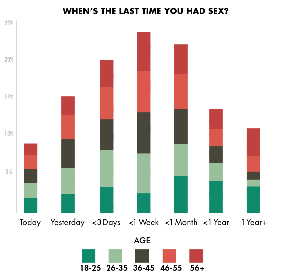 surveys for sex men